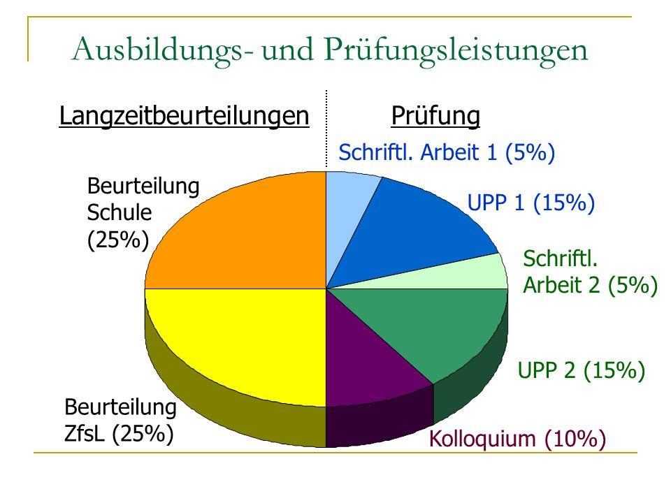 Ausbildungs- und Prüfungsleistungen Langzeitbeurteilungen Prüfung Beurteilung Schule (25%) Beurteilung ZfsL (25%) Schriftl. Arbeit 1 (5%) Schriftl. Ar
