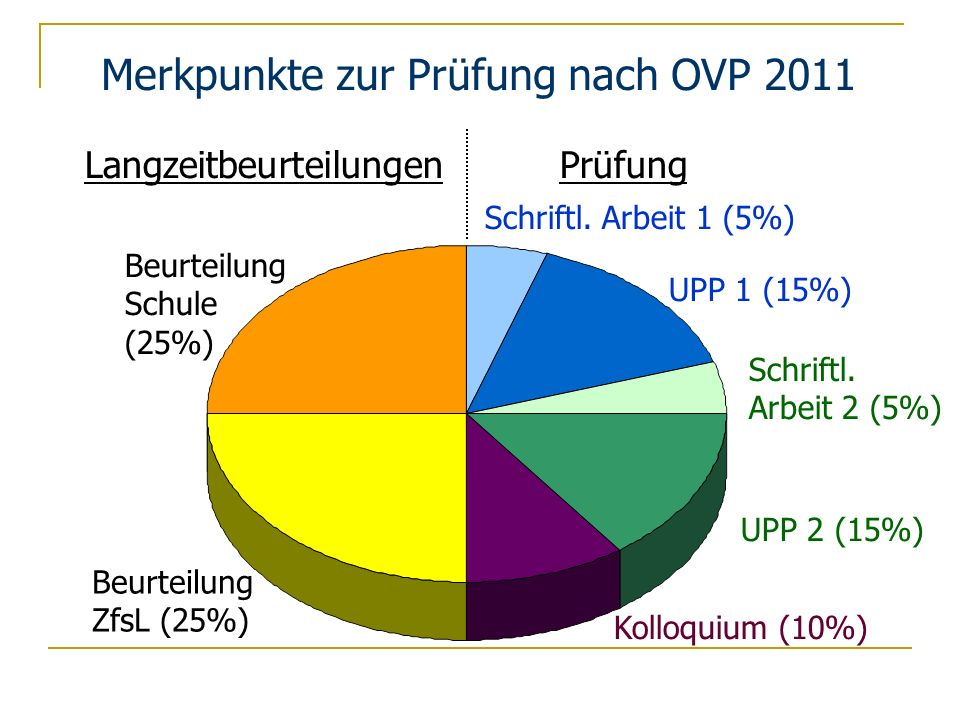 Merkpunkte zur Prüfung nach OVP 2011 Langzeitbeurteilungen Prüfung Beurteilung Schule (25%) Beurteilung ZfsL (25%) Schriftl. Arbeit 1 (5%) Schriftl. A