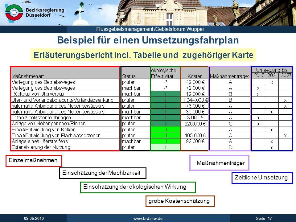 www.brd.nrw.de 17Seite 09.06.2010 Flussgebietsmanagement /Gebietsforum Wupper Einzelmaßnahmen Einschätzung der Machbarkeit Einschätzung der ökologisch