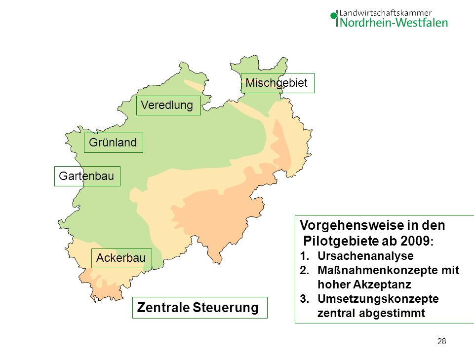 28 Veredlung Mischgebiet Ackerbau Grünland Gartenbau Vorgehensweise in den Pilotgebiete ab 2009 : 1.Ursachenanalyse 2.Maßnahmenkonzepte mit hoher Akze