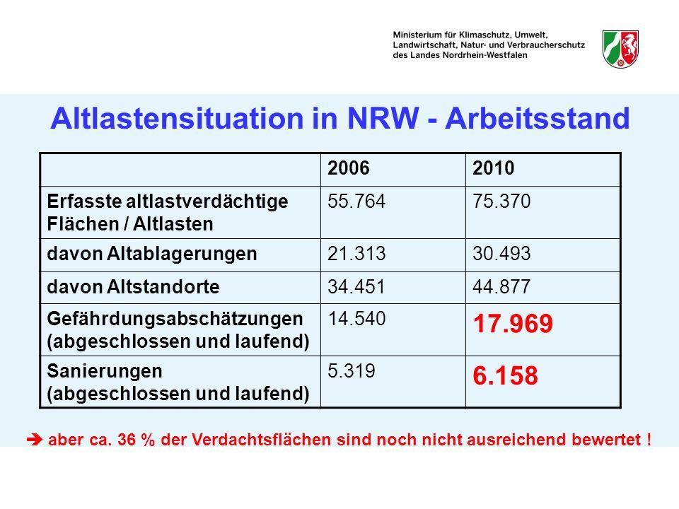 Altlastensituation in NRW - Arbeitsstand 20062010 Erfasste altlastverdächtige Flächen / Altlasten 55.76475.370 davon Altablagerungen21.31330.493 davon