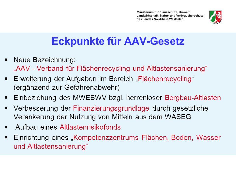 Eckpunkte für AAV-Gesetz Neue Bezeichnung: AAV - Verband für Flächenrecycling und Altlastensanierung Erweiterung der Aufgaben im Bereich Flächenrecycl