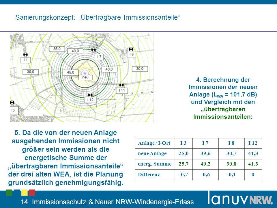14 Immissionsschutz & Neuer NRW-Windenergie-Erlass Sanierungskonzept: Übertragbare Immissionsanteile 4. Berechnung der Immissionen der neuen Anlage (L