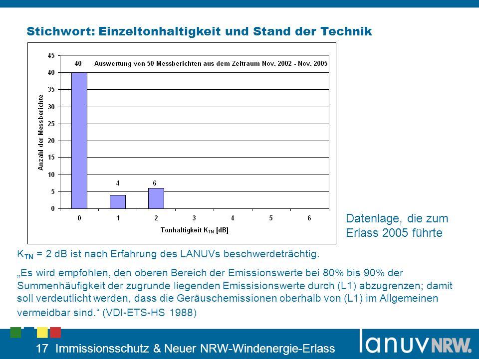 17 Immissionsschutz & Neuer NRW-Windenergie-Erlass Stichwort: Einzeltonhaltigkeit und Stand der Technik K TN = 2 dB ist nach Erfahrung des LANUVs besc