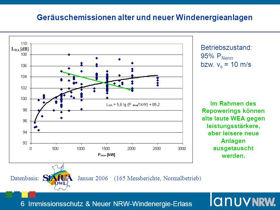 7 Immissionsschutz & Neuer NRW-Windenergie-Erlass Geräuschemissionen alter und neuer Windenergieanlagen Datenbasis:Januar 2006 (165 Messberichte, Normalbetrieb) L WA [dB] Im Rahmen des Repowerings können alte laute WEA gegen leistungsstärkere, aber leisere neue Anlagen ausgetauscht werden.