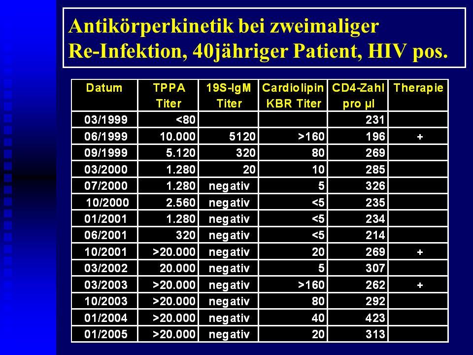 Antikörperkinetik bei dreimaliger Re-Infektion, 46jähriger Patient, HIV pos.