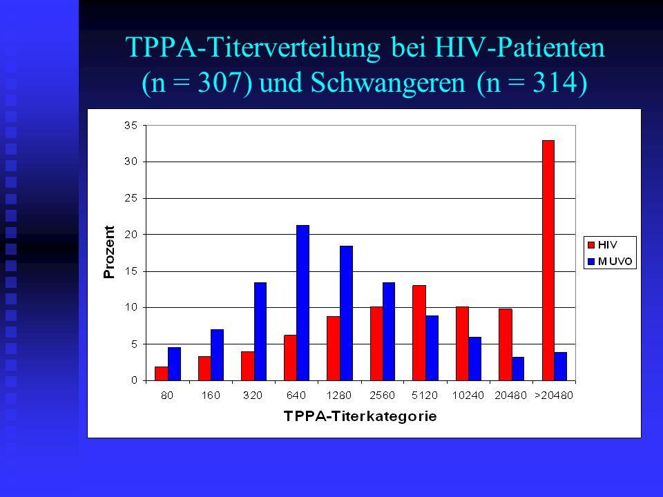 39 J., m, MSM, HIV+ (Erstbefund), asymptomatisch, z.
