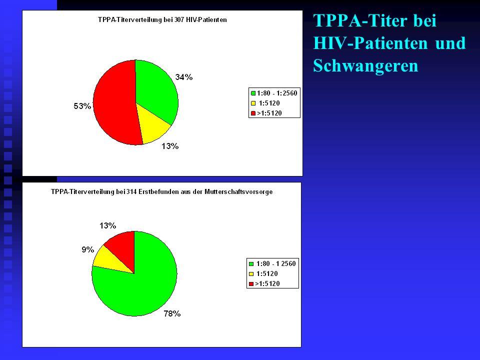20 J., w, SW, HIV-, keine klinischen Angaben Syphilis-TP (CMIA) Index 28,44 TPPA-Titer > 1: 20.480 IgG-FTA-ABS > 1:20 (4+) 19S-IgM-FTA-ABS < 1: 10 RPR 1: 8 RE 0302 5517 Fallbeispiel Nr.