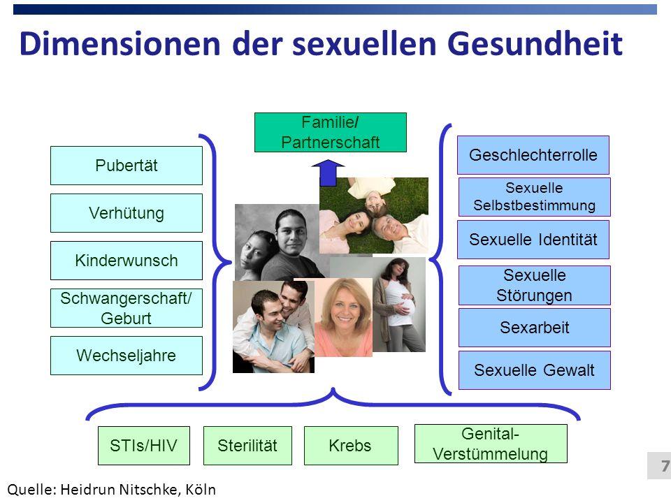7 Dimensionen der sexuellen Gesundheit STIs/HIV Schwangerschaft/ Geburt Krebs Pubertät Wechseljahre Verhütung Familie/ Partnerschaft Sexuelle Störunge