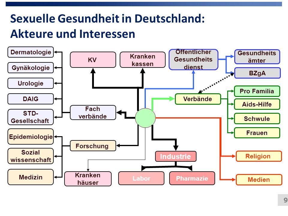 9 Sexuelle Gesundheit in Deutschland: Akteure und Interessen Kranken häuser Kranken kassen KV PharmazieLabor Industrie Forschung Epidemiologie Medizin