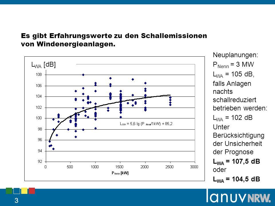 Es gibt Erfahrungswerte zu den Schallemissionen von Windenergieanlagen. 3 L WA [dB] Neuplanungen: P Nenn = 3 MW L WA = 105 dB, falls Anlagen nachts sc
