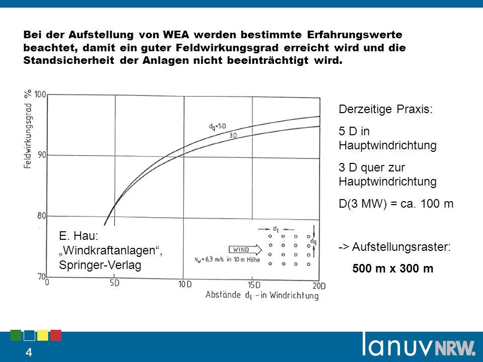 Bei der Aufstellung von WEA werden bestimmte Erfahrungswerte beachtet, damit ein guter Feldwirkungsgrad erreicht wird und die Standsicherheit der Anlagen nicht beeinträchtigt wird.
