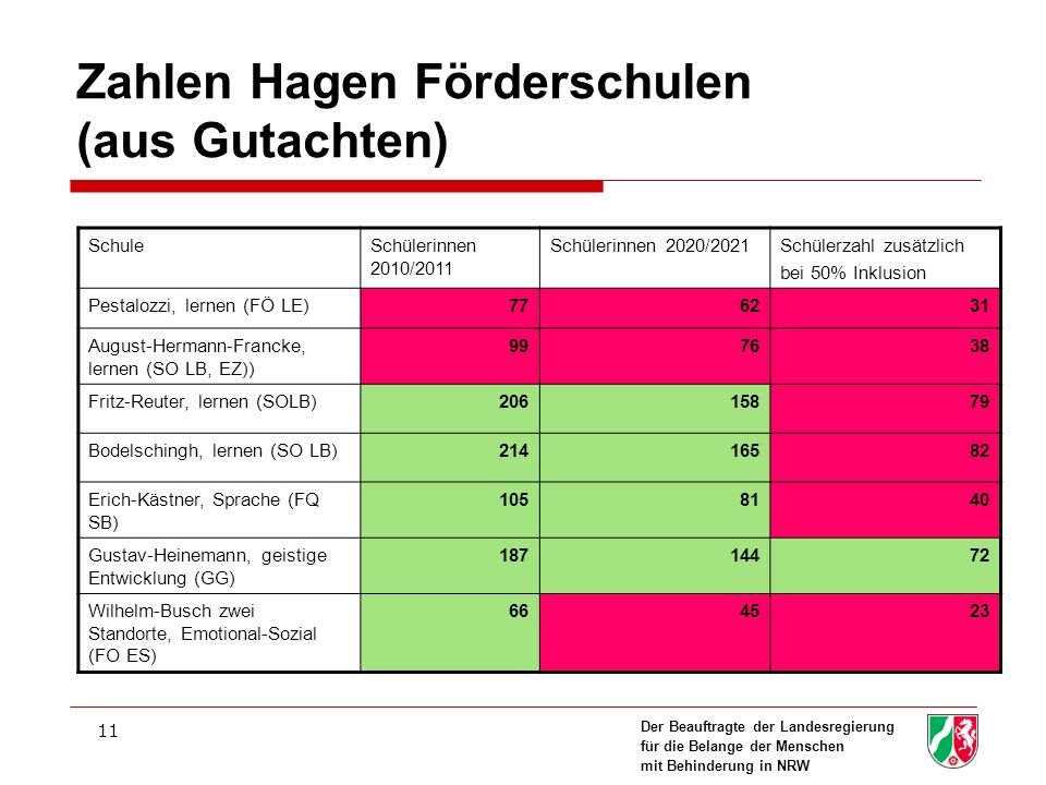 Der Beauftragte der Landesregierung für die Belange der Menschen mit Behinderung in NRW 11 Zahlen Hagen Förderschulen (aus Gutachten) SchuleSchülerinn