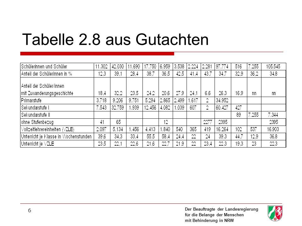 Der Beauftragte der Landesregierung für die Belange der Menschen mit Behinderung in NRW 6 Tabelle 2.8 aus Gutachten