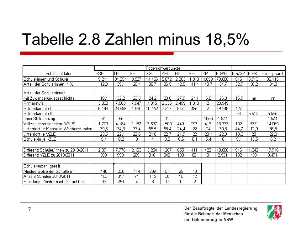 Der Beauftragte der Landesregierung für die Belange der Menschen mit Behinderung in NRW 8 Tabelle 2.8 minus 18,5% minus 50%
