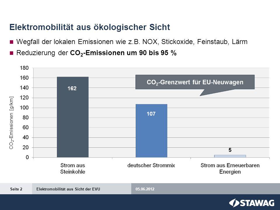 Elektromobilität aus ökologischer Sicht Wegfall der lokalen Emissionen wie z.B. NOX, Stickoxide, Feinstaub, Lärm Reduzierung der CO 2 -Emissionen um 9
