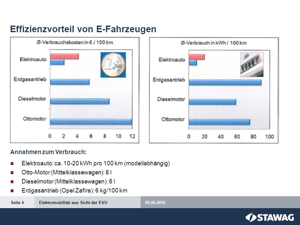 Effizienzvorteil von E-Fahrzeugen Annahmen zum Verbrauch: Elektroauto: ca. 10-20 kWh pro 100 km (modellabhängig) Otto-Motor (Mittelklassewagen): 8 l D