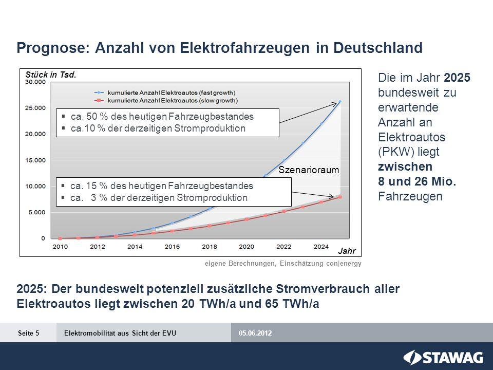 Prognose: Nötige Energiemengen für Elektromobilität in Aachen Der zusätzliche Strombedarf in Aachen würde in 2025 (nur) etwa 12 % der heutigen Bruttonetzeinspeisung der STAWAG ausmachen.