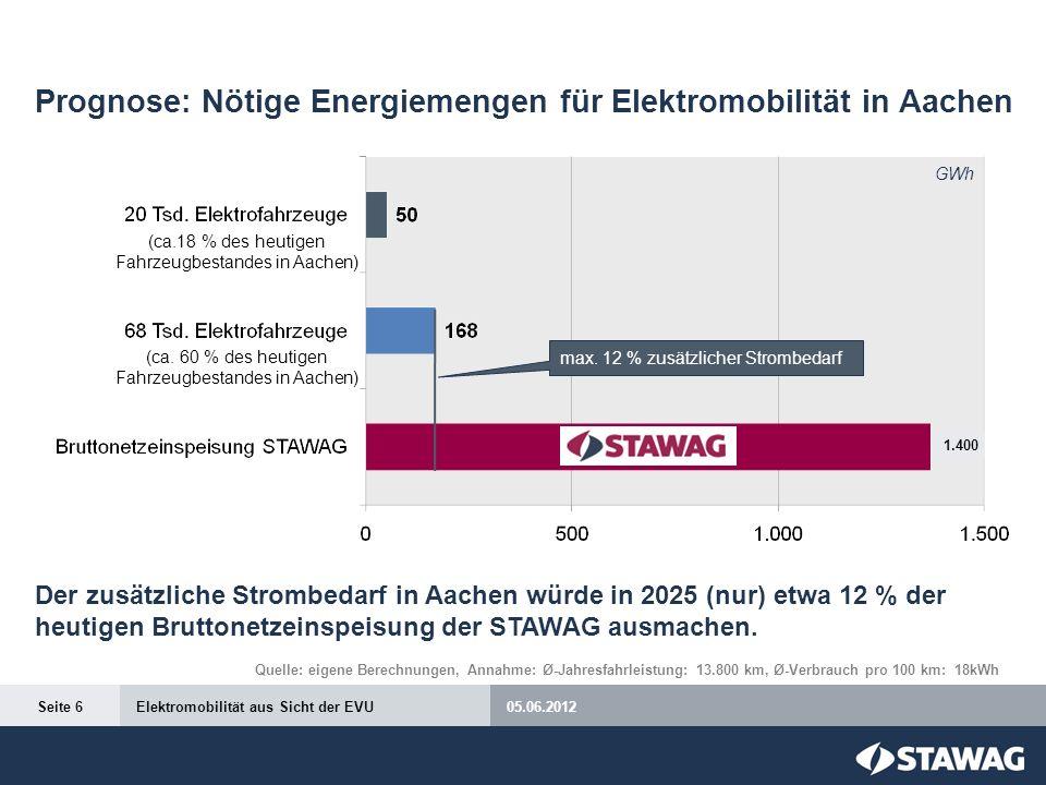 Prognose: Nötige Energiemengen für Elektromobilität in Aachen Der zusätzliche Strombedarf in Aachen würde in 2025 (nur) etwa 12 % der heutigen Brutton