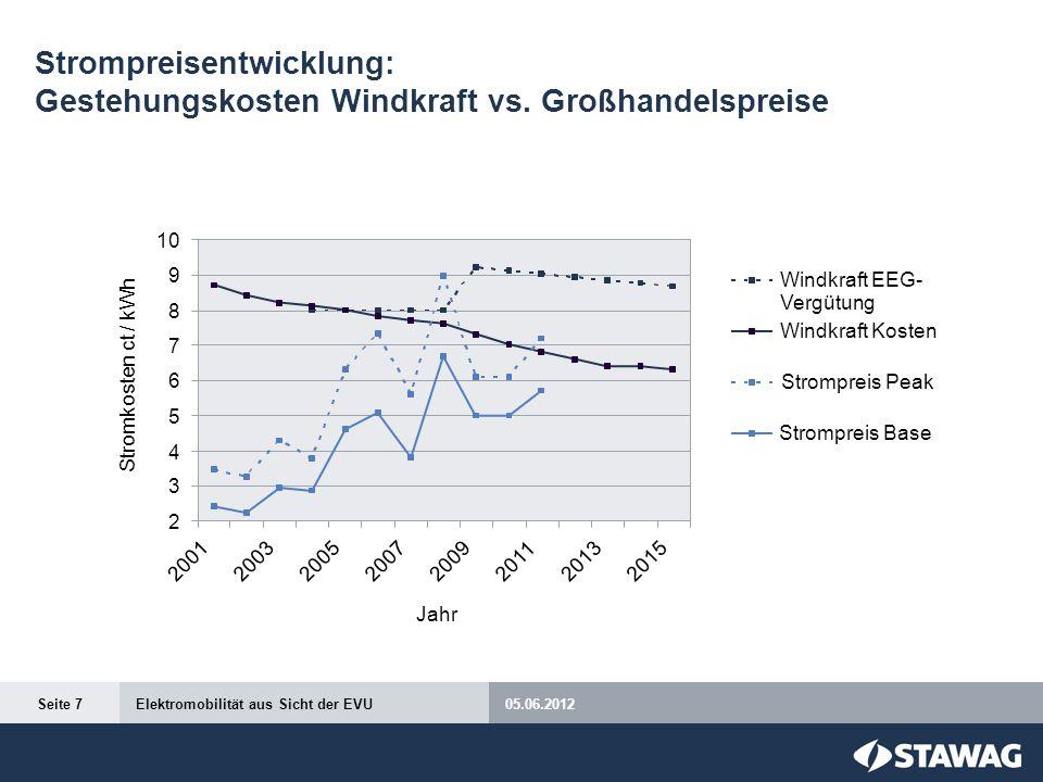 Strompreisentwicklung: Gestehungskosten Windkraft vs. Großhandelspreise 05.06.2012Elektromobilität aus Sicht der EVUSeite 7 Windkraft EEG- Vergütung W
