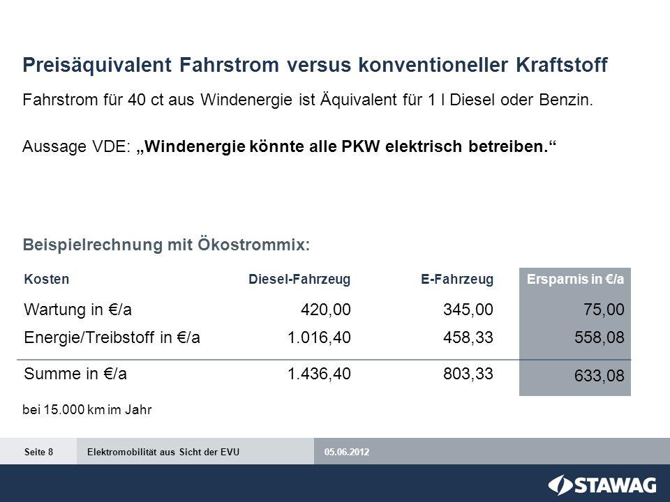 Preisäquivalent Fahrstrom versus konventioneller Kraftstoff Fahrstrom für 40 ct aus Windenergie ist Äquivalent für 1 l Diesel oder Benzin. Aussage VDE