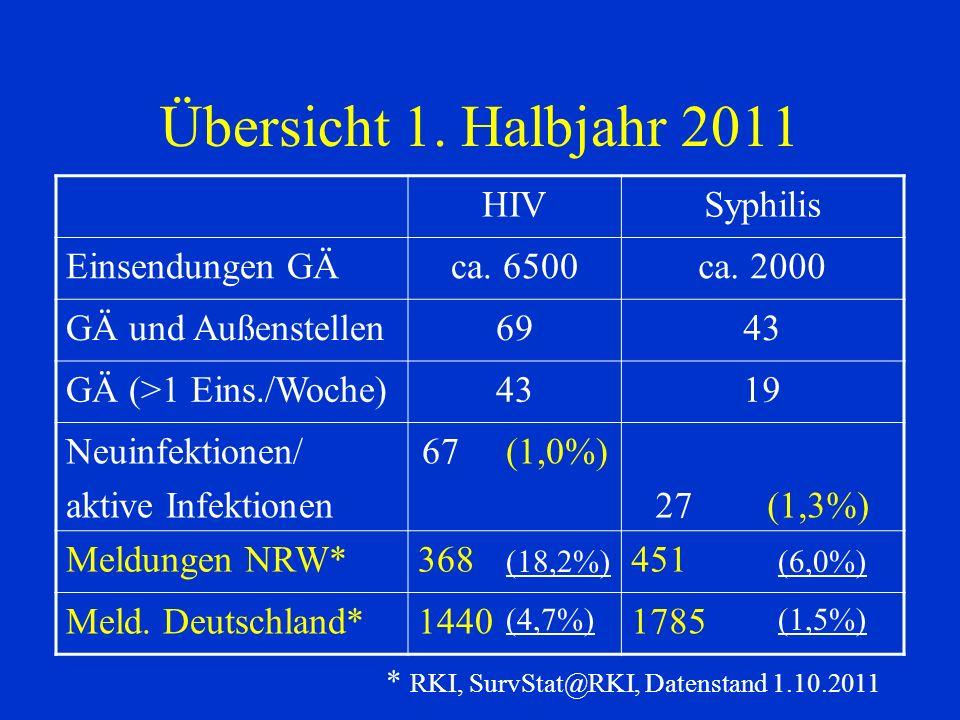 Übersicht 1. Halbjahr 2011 HIVSyphilis Einsendungen GÄca. 6500ca. 2000 GÄ und Außenstellen6943 GÄ (>1 Eins./Woche)4319 Neuinfektionen/ aktive Infektio