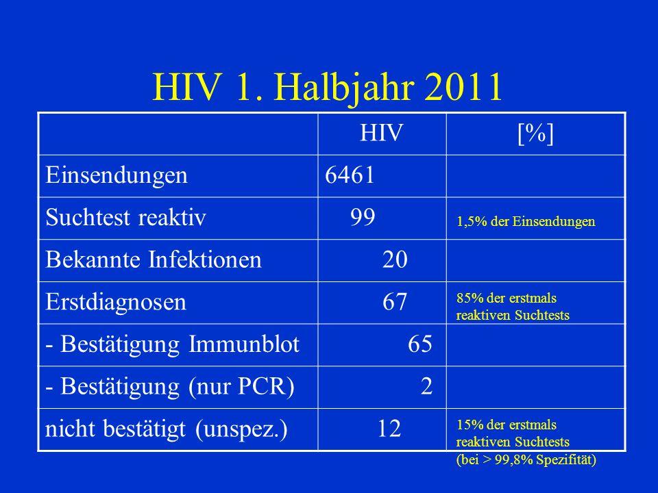 HIV 1. Halbjahr 2011 HIV[%] Einsendungen6461 Suchtest reaktiv 99 Bekannte Infektionen 20 Erstdiagnosen 67 - Bestätigung Immunblot 65 - Bestätigung (nu