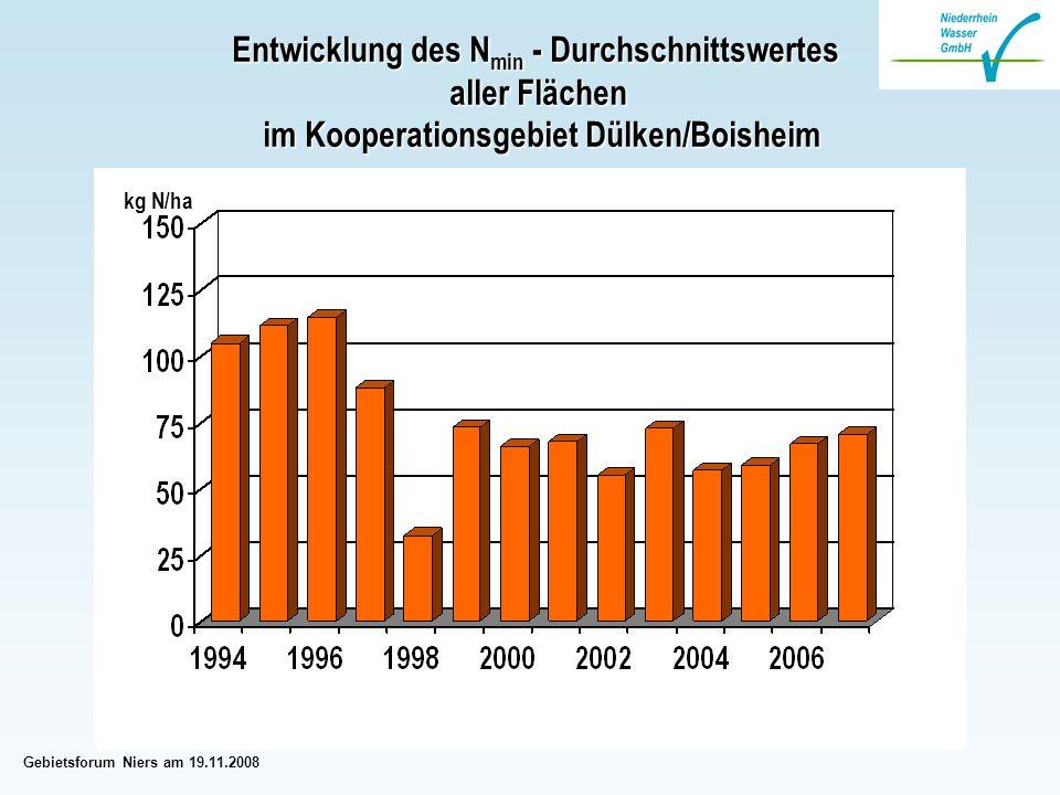 Gebietsforum Niers am 19.11.2008 Entwicklung des N min - Durchschnittswertes aller Flächen im Kooperationsgebiet Dülken/Boisheim im Kooperationsgebiet Dülken/Boisheim kg N/ha