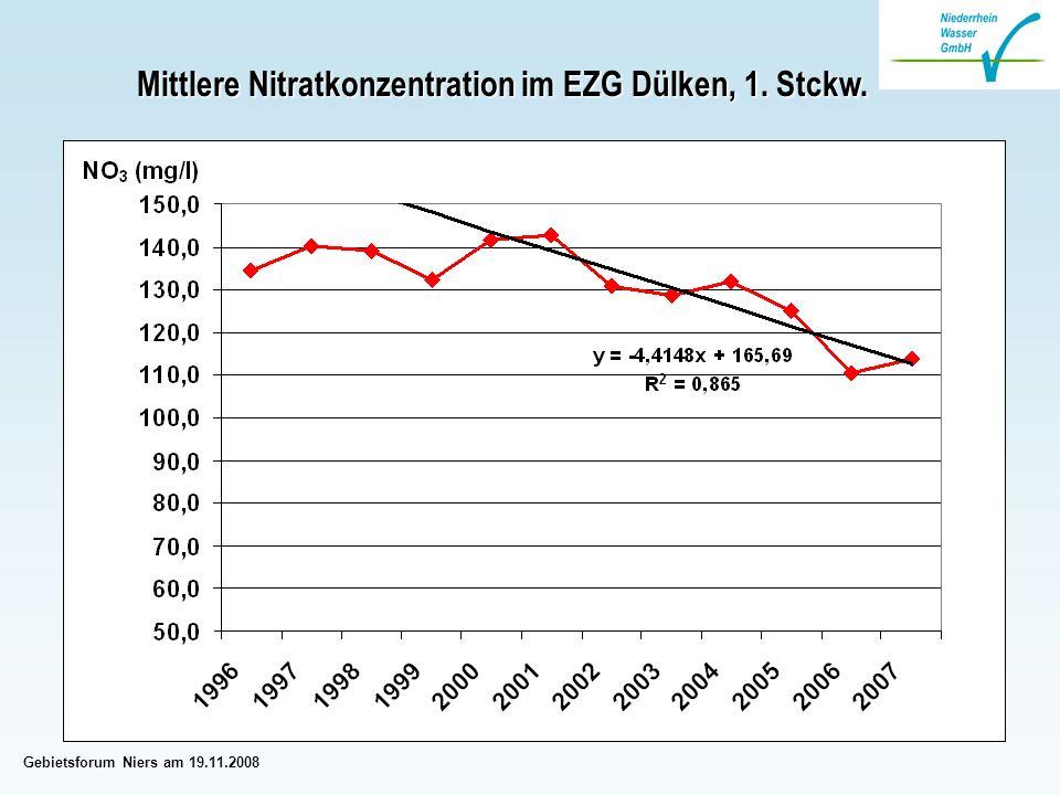 Gebietsforum Niers am 19.11.2008 Mittlere Nitratkonzentration im EZG Dülken, 1. Stckw.