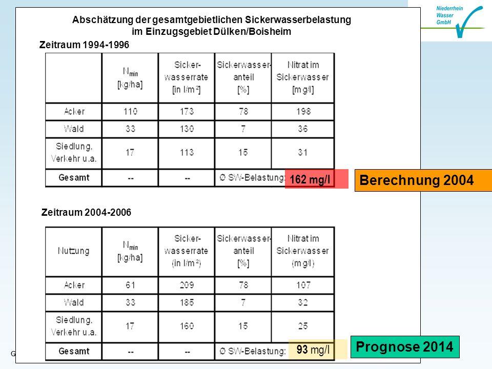 Gebietsforum Niers am 19.11.2008 Abschätzung der gesamtgebietlichen Sickerwasserbelastung im Einzugsgebiet Dülken/Boisheim Zeitraum 2004-2006 162 mg/l 93 mg/l Zeitraum 1994-1996 Berechnung 2004 Prognose 2014