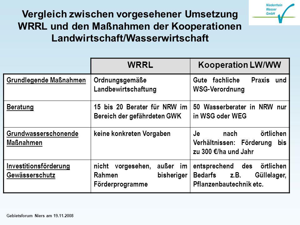 Gebietsforum Niers am 19.11.2008 WRRLKooperation LW/WW Grundlegende MaßnahmenOrdnungsgemäße Landbewirtschaftung Gute fachliche Praxis und WSG-Verordnung Beratung15 bis 20 Berater für NRW im Bereich der gefährdeten GWK 50 Wasserberater in NRW nur in WSG oder WEG Grundwasserschonende Maßnahmen keine konkreten VorgabenJe nach örtlichen Verhältnissen: Förderung bis zu 300 /ha und Jahr Investitionsförderung Gewässerschutz nicht vorgesehen, außer im Rahmen bisheriger Förderprogramme entsprechend des örtlichen Bedarfs z.B.