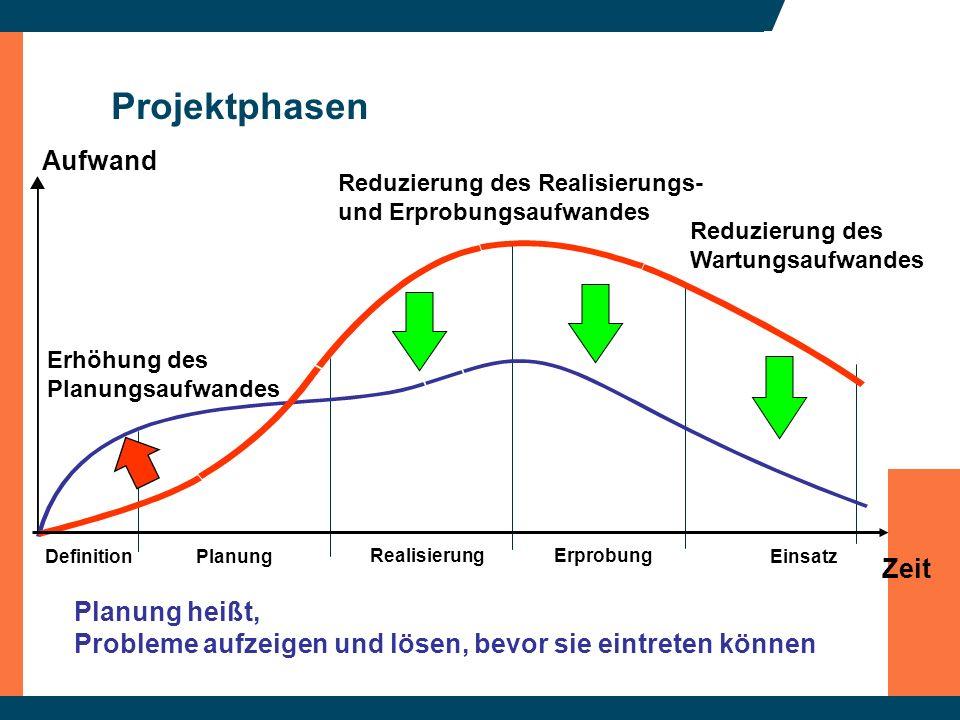 Projektphasen Aufwand Zeit Erhöhung des Planungsaufwandes DefinitionPlanung Erprobung Einsatz Realisierung Planung heißt, Probleme aufzeigen und lösen