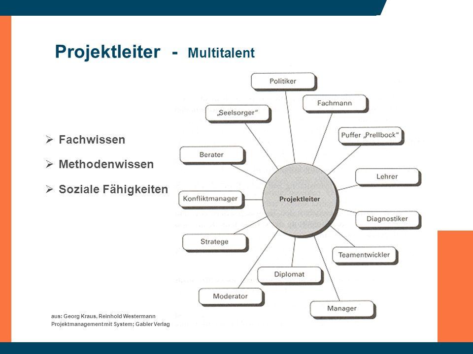 Projektleiter - Multitalent aus: Georg Kraus, Reinhold Westermann Projektmanagement mit System; Gabler Verlag Fachwissen Methodenwissen Soziale Fähigk