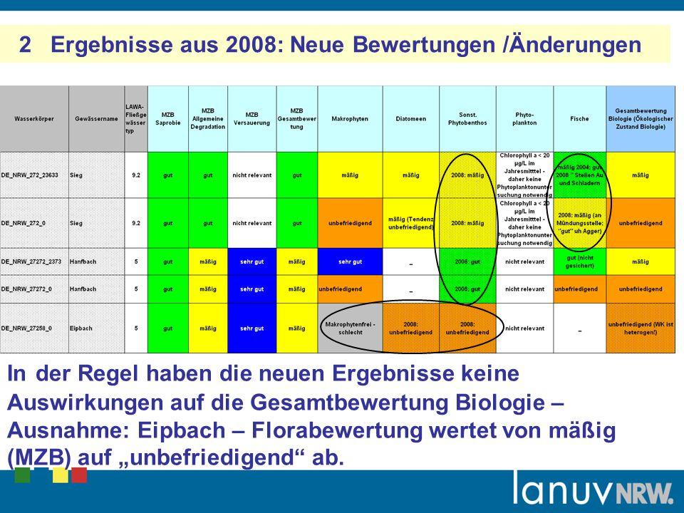 2 Ergebnisse aus 2008: Neue Bewertungen /Änderungen In der Regel haben die neuen Ergebnisse keine Auswirkungen auf die Gesamtbewertung Biologie – Ausnahme: Eipbach – Florabewertung wertet von mäßig (MZB) auf unbefriedigend ab.