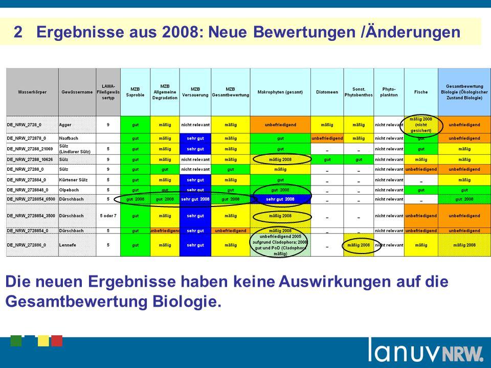 2 Ergebnisse aus 2008: Neue Bewertungen /Änderungen Die neuen Ergebnisse haben keine Auswirkungen auf die Gesamtbewertung Biologie.