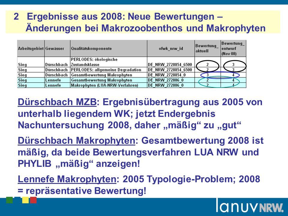 2 Ergebnisse aus 2008: Neue Bewertungen – Änderungen bei Makrozoobenthos und Makrophyten Dürschbach MZB: Ergebnisübertragung aus 2005 von unterhalb liegendem WK; jetzt Endergebnis Nachuntersuchung 2008, daher mäßig zu gut Dürschbach Makrophyten: Gesamtbewertung 2008 ist mäßig, da beide Bewertungsverfahren LUA NRW und PHYLIB mäßig anzeigen.