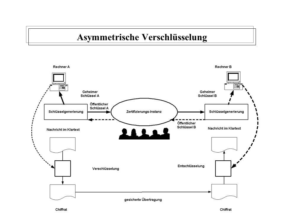 W. Kruth 2001230 Asymmetrische Verschlüsselung