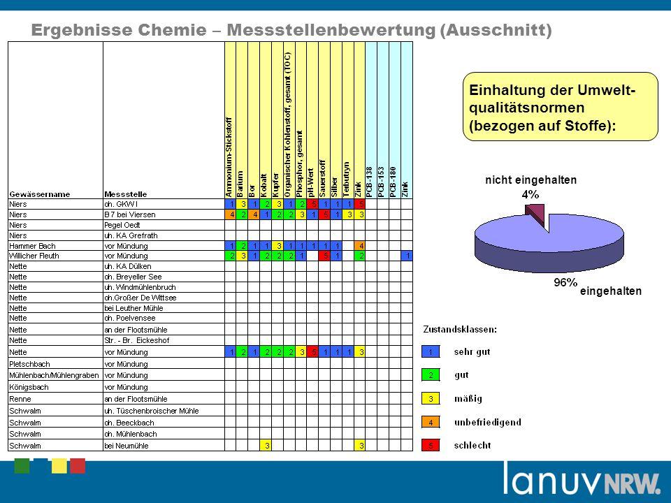 eingehalten nicht eingehalten Ergebnisse Chemie – Messstellenbewertung (Ausschnitt) Einhaltung der Umwelt- qualitätsnormen (bezogen auf Stoffe):
