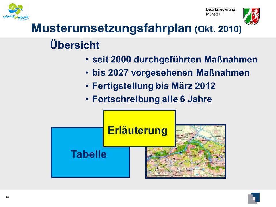 Musterumsetzungsfahrplan (Okt. 2010) Übersicht seit 2000 durchgeführten Maßnahmen bis 2027 vorgesehenen Maßnahmen Fertigstellung bis März 2012 Fortsch
