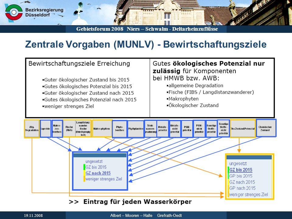 Albert – Mooren – Halle Grefrath-Oedt 19.11.2008 Gebietsforum 2008 Niers – Schwalm - Deltarheinzuflüsse Zentrale Vorgaben (MUNLV) - Bewirtschaftungszi