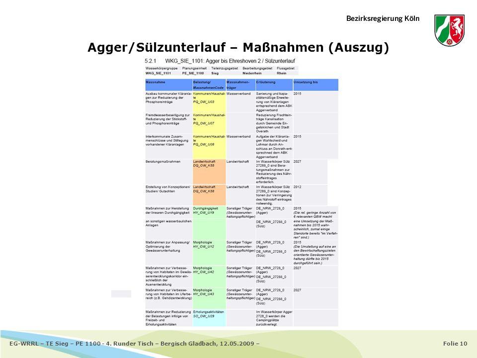 Folie 10EG-WRRL – TE Sieg – PE 1100 - 4. Runder Tisch – Bergisch Gladbach, 12.05.2009 – Agger/Sülzunterlauf – Maßnahmen (Auszug)