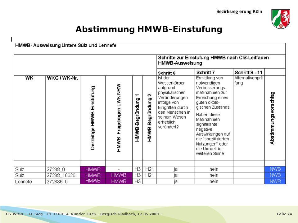 Folie 24EG-WRRL – TE Sieg – PE 1100 - 4. Runder Tisch – Bergisch Gladbach, 12.05.2009 – Abstimmung HMWB-Einstufung