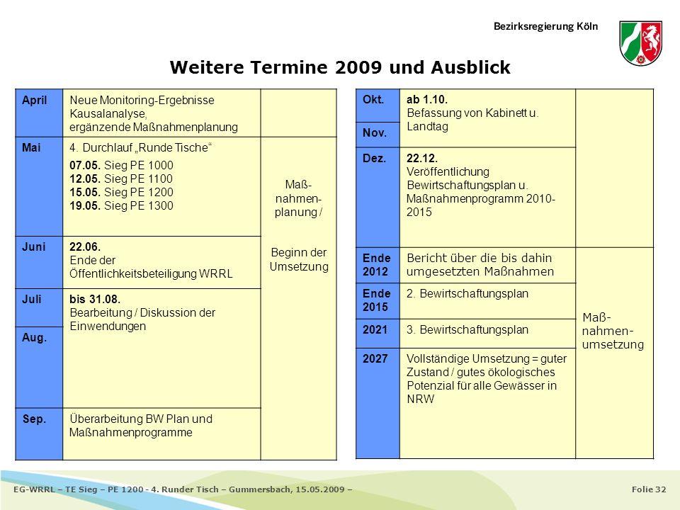 Folie 32EG-WRRL – TE Sieg – PE 1200 - 4. Runder Tisch – Gummersbach, 15.05.2009 – Weitere Termine 2009 und Ausblick AprilNeue Monitoring-Ergebnisse Ka