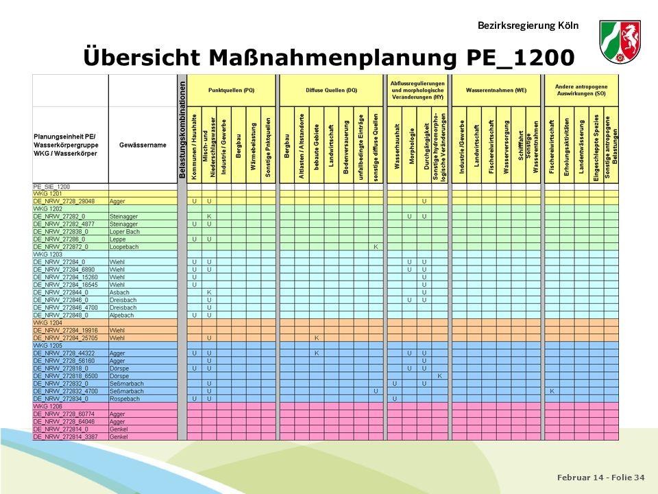 Februar 14 - Folie 34 Übersicht Maßnahmenplanung PE_1200