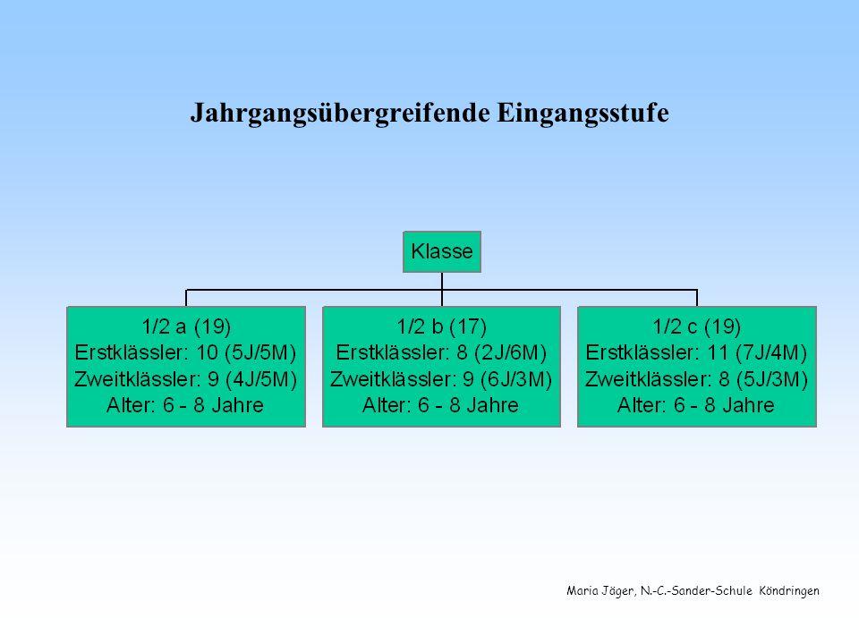 Maria Jäger, N.-C.-Sander-Schule Köndringen J - Klassen aus strukturellen Gründen Ausgangssituation ist primär die Anzahl der Schüler (zwei aufeinanderfolgende Jahrgänge geringer als 16) gleiche Regelung der zusätzlichen Stundenzuweisung