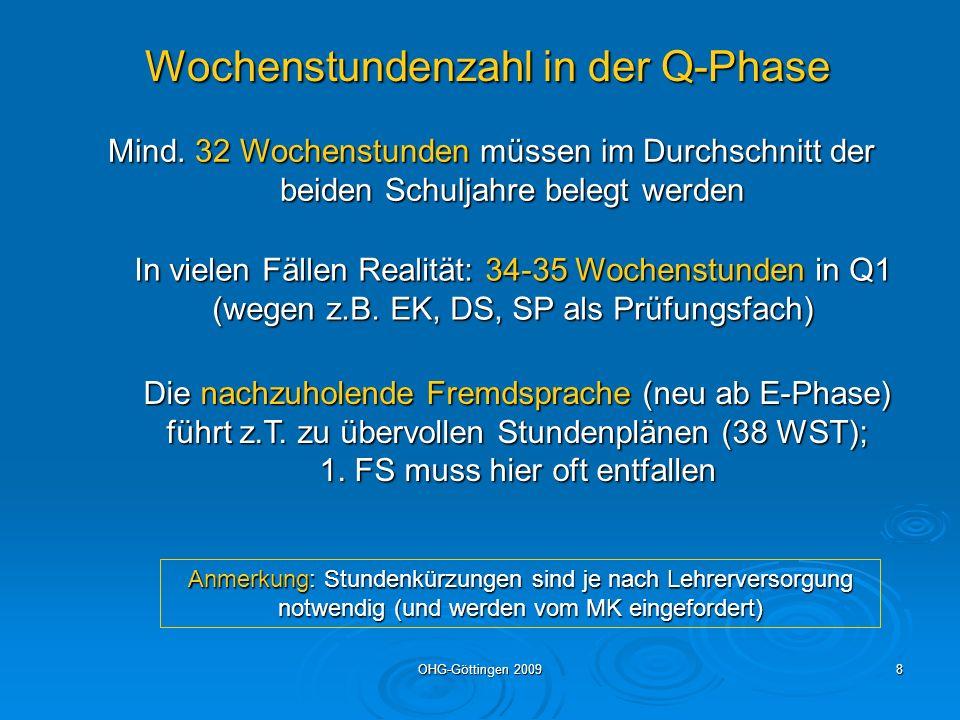 OHG-Göttingen 20098 Wochenstundenzahl in der Q-Phase Mind. 32 Wochenstunden müssen im Durchschnitt der beiden Schuljahre belegt werden Mind. 32 Wochen