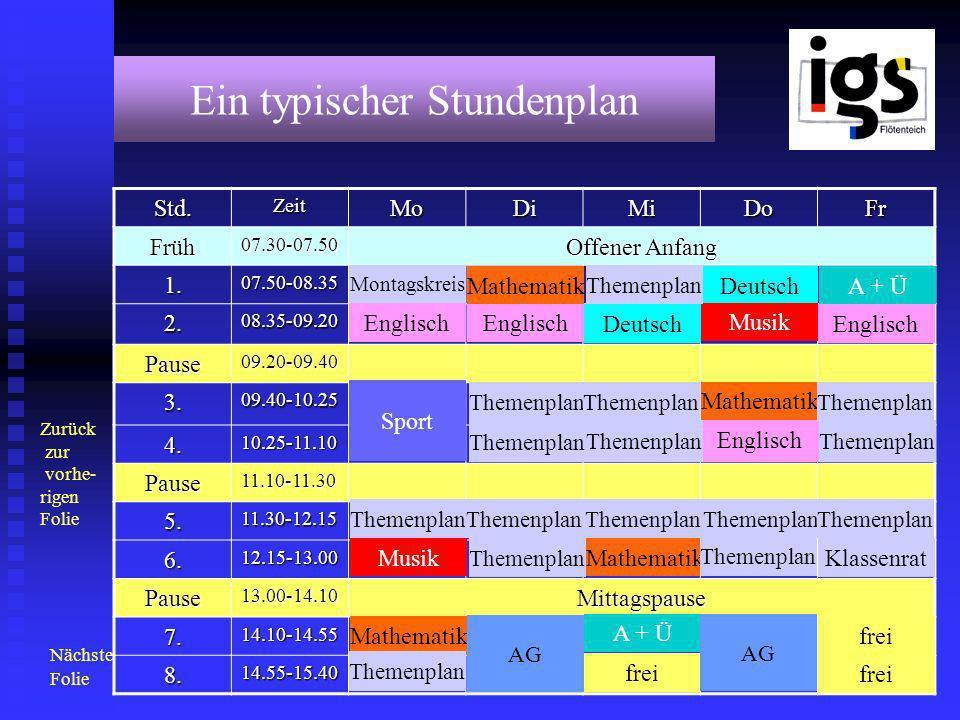 Ein typischer StundenplanStd.ZeitMoDiMiDoFrFrüh07.30-07.50 Offener Anfang 1.07.50-08.35 2.08.35-09.20 Pause09.20-09.40 3.09.40-10.25 4.10.25-11.10 Pause11.10-11.30 5.11.30-12.15 6.12.15-13.00 Pause13.00-14.10Mittagspause 7.14.10-14.55 8.14.55-15.40 frei Montagskreis Klassenrat Englisch Deutsch Mathematik Musik Sport A + Ü Themenplan AG Nächste Folie Zurück zur vorhe- rigen Folie