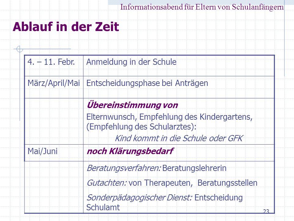 23 Ablauf in der Zeit Informationsabend für Eltern von Schulanfängern 4. – 11. Febr.Anmeldung in der Schule März/April/MaiEntscheidungsphase bei Anträ