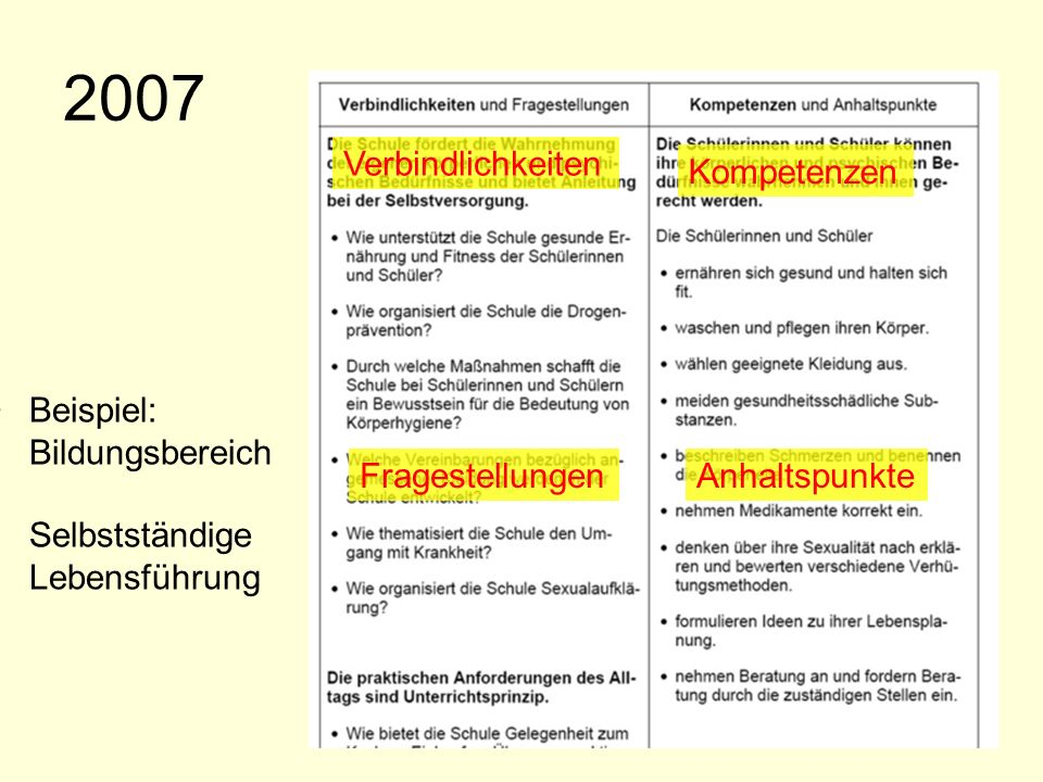 Der neue Bildungsplan 200721 2007 Beispiel: Bildungsbereich Selbstständige Lebensführung Verbindlichkeiten FragestellungenAnhaltspunkte Kompetenzen