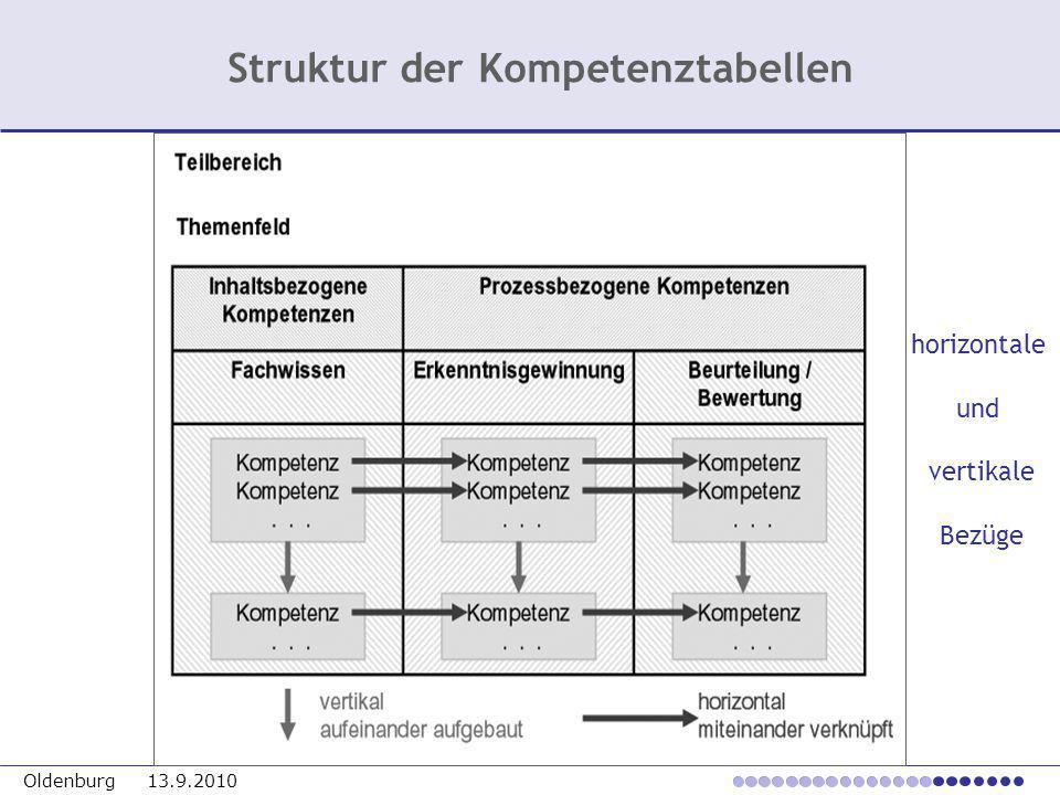 Oldenburg 13.9.2010 Struktur der Kompetenztabellen horizontale und vertikale Bezüge